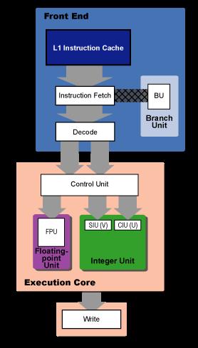 Shema logičnih elementov v procesorju Pentium PRO